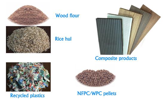 công nghệ gia công wood plastic composite