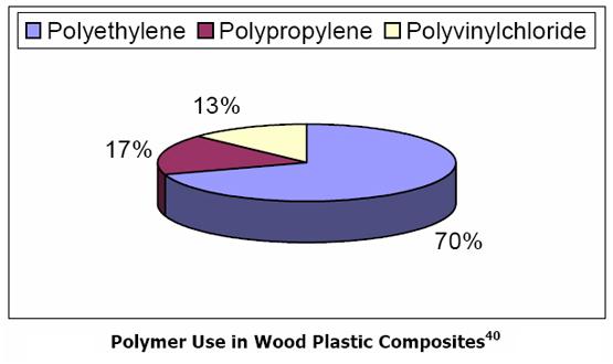 Thành phần wood plastic composite